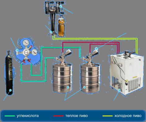 Схема пивного оборудования
